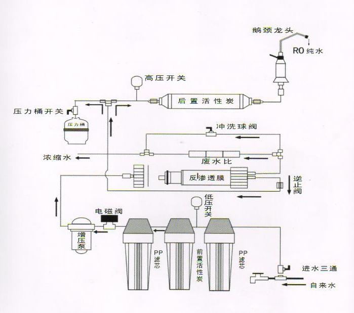 > 产品展示 > 水处理系列